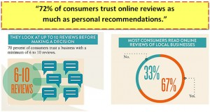 725 of people trust online reviews
