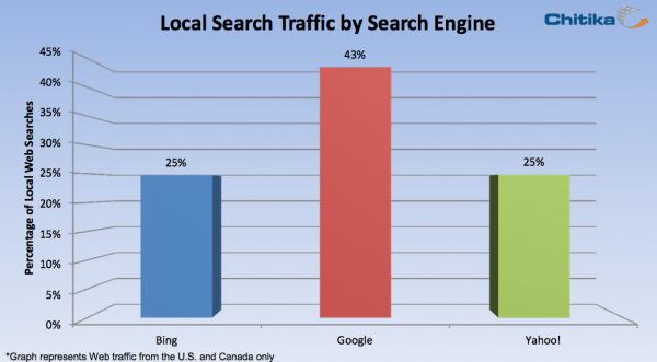 43-percent-of-google-serach-is-local